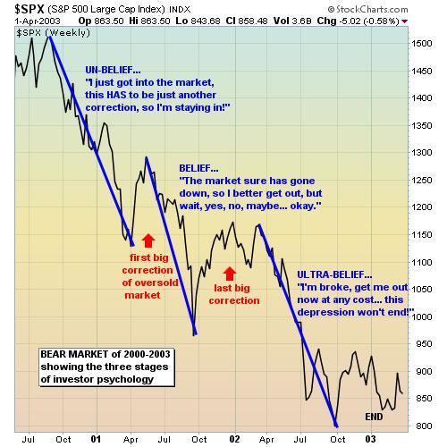 stephen aust bear chart